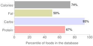 Cereal (Post Honey Bunches of Oats with Vanilla Bunches), percentiles