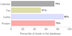 Cereal, toasted oat, percentiles