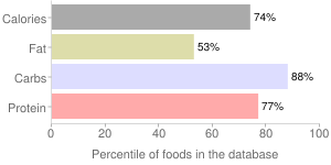 Babyfood, fortified, SINGLE GRAIN, GERBER, dry, Oatmeal, cereal, percentiles