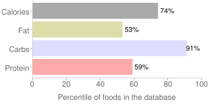 Babyfood, dry fortified, mixed, cereal, percentiles