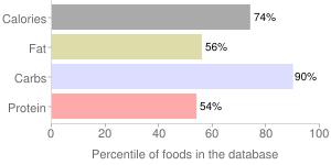 Spices, cardamom, percentiles