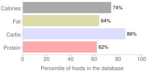 Muffins, dry mix, wheat bran, percentiles