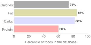 Rice bran, crude, percentiles