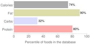 Salami, beef and pork, cooked, percentiles