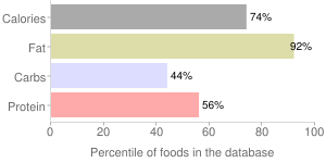 Bacon, meatless, percentiles