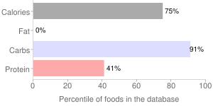 Syrups, malt, percentiles