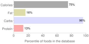 Toppings, marshmallow cream, percentiles