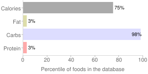 Fruit syrup, percentiles