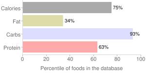 Leeks, freeze-dried, (bulb and lower-leaf portion), percentiles