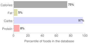Candied fruit, percentiles
