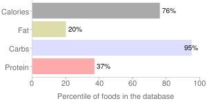 Gums, seed gums (includes locust bean, guar), percentiles