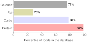 Soy flour, defatted, percentiles