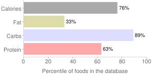 Seeds, dried, lotus seeds, percentiles