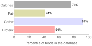 Sorghum grain, percentiles