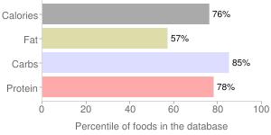Mocha & chocolate hot cocoa mix, mocha & chocolate by Kent Precision Foods Group, Inc., percentiles