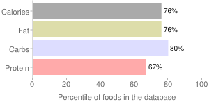 Spices, fennel seed, percentiles