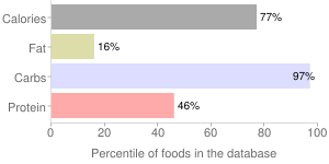Potato flour, percentiles