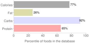 Wild rice, raw, percentiles