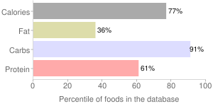Wheat, durum, percentiles