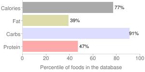 Pretzels, soft, percentiles