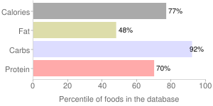 Babyfood, dry, with bananas, rice, cereal, percentiles