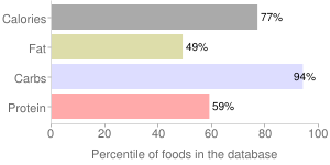 Babyfood, dry fortified, with apples, whole wheat, cereal, percentiles