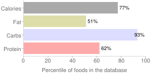 Cereal (Post Honey Bunches of Oats Honey Roasted), percentiles