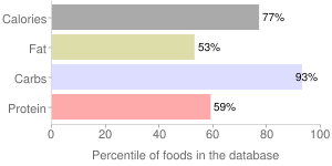 Babyfood, dry fortified, Multigrain whole grain cereal, percentiles