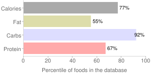 Cereal (Post Honey Bunches of Oats with Almonds), percentiles
