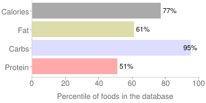 Spices, bay leaf, percentiles