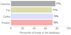 Crackers, whole grain, cheese, percentiles