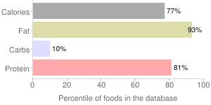 Turkey, raw, skin (light and dark), whole, percentiles