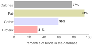 Nuts, raw, coconut meat, percentiles