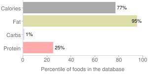 Margarine Spread, tub, 40-49% fat, percentiles