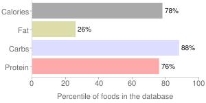 Beans, raw, mature seeds, black turtle, percentiles