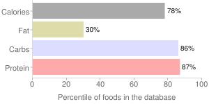 Broadbeans (fava beans), raw, mature seeds, percentiles