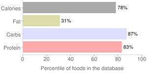 Hyacinth beans, raw, mature seeds, percentiles