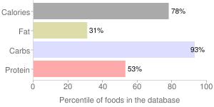 Barley flour or meal, percentiles
