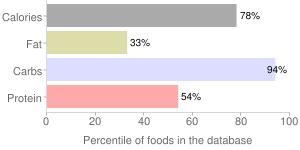 Wheat, soft white, percentiles