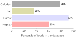 Wheat flour, whole-grain, percentiles