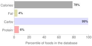 Tapioca, dry, pearl, percentiles