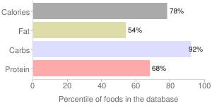 Ice cream cones, cake or wafer-type, percentiles