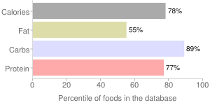 Crackers, reduced fat, whole-wheat, percentiles