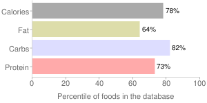 Crackers, reduced fat, cheese, percentiles