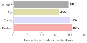 Wheat germ, crude, percentiles