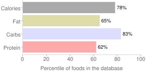 Bread, enriched (includes corn muffin mix), dry mix, cornbread, percentiles