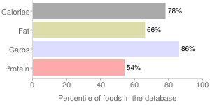 Caramel candy, chocolate covered, percentiles