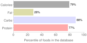 Beans, raw, mature seeds, pinto, percentiles