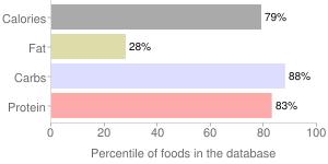 Mung beans, raw, mature seeds, percentiles