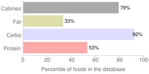 Nuts, dried, ginkgo nuts, percentiles